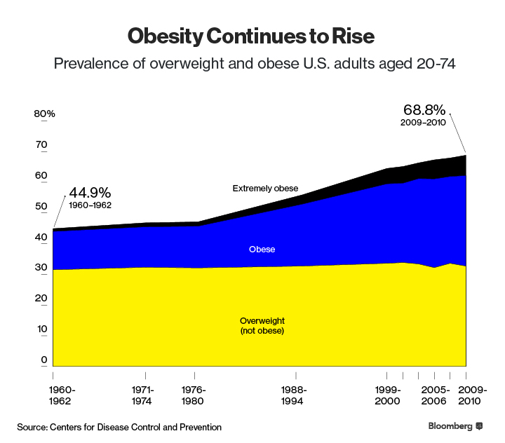the rise of obesity case in america Obesity is a complex, multifaceted problem linked to a variety of societal factors, hannley said in an interview there are societal and economic forces at work that we must address, she said take, for example, the struggle of single mothers who are trying to balance work and child care.