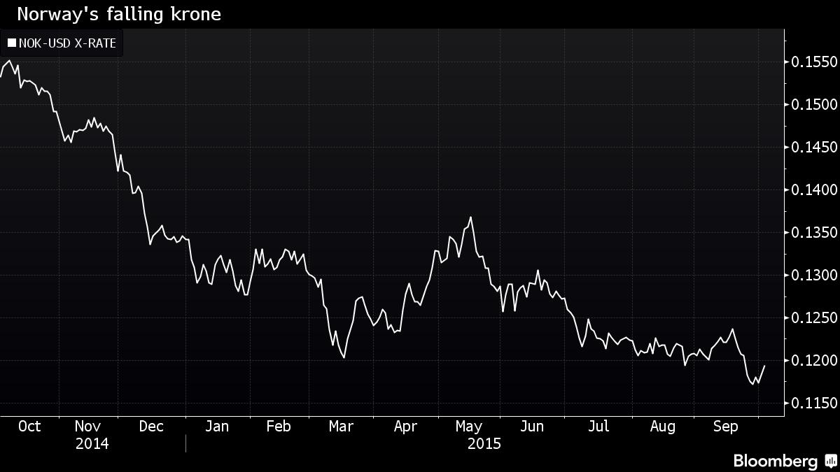 Norway's krone has been sold off as oil as plunged