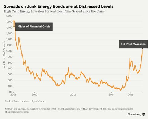 Spreads on Junk Energy Bonds are at Distressed Levels
