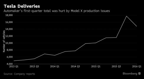 Tesla brushes off Q1 loss, hastens plans