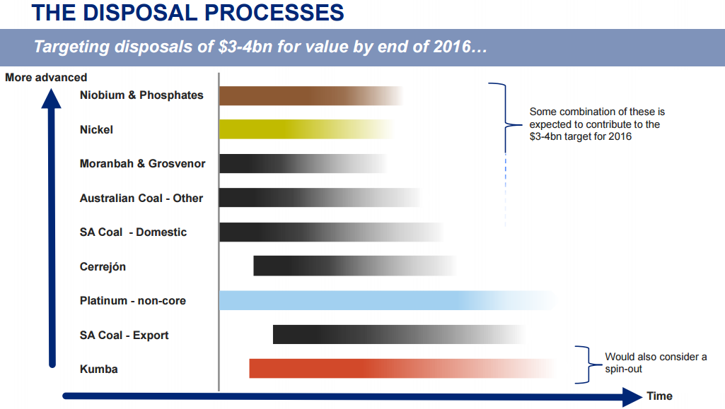 Anglo American asset sales plan