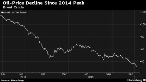 Brent crude, which compares with Nigeria's Bonny Light, has declined more than 72% since June 2014 peak.