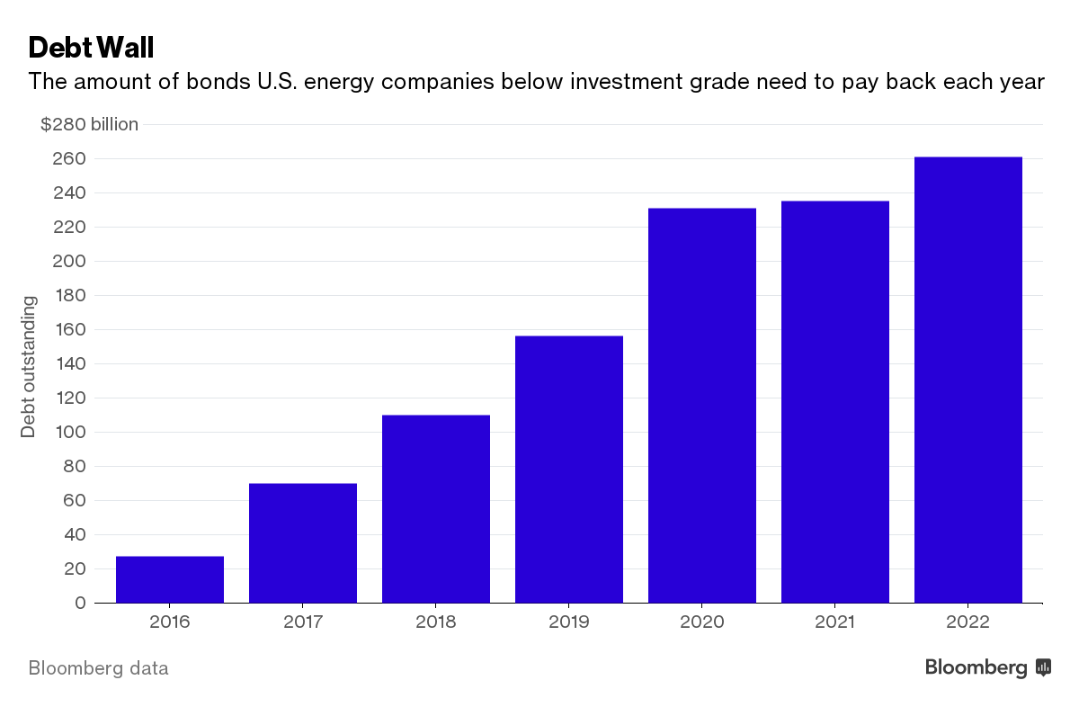 The biggest wave yet of us oil defaults is starting now the crux standard poors estimates for example that energy xxis and sandridges unsecured noteholders will receive at most falaconquin