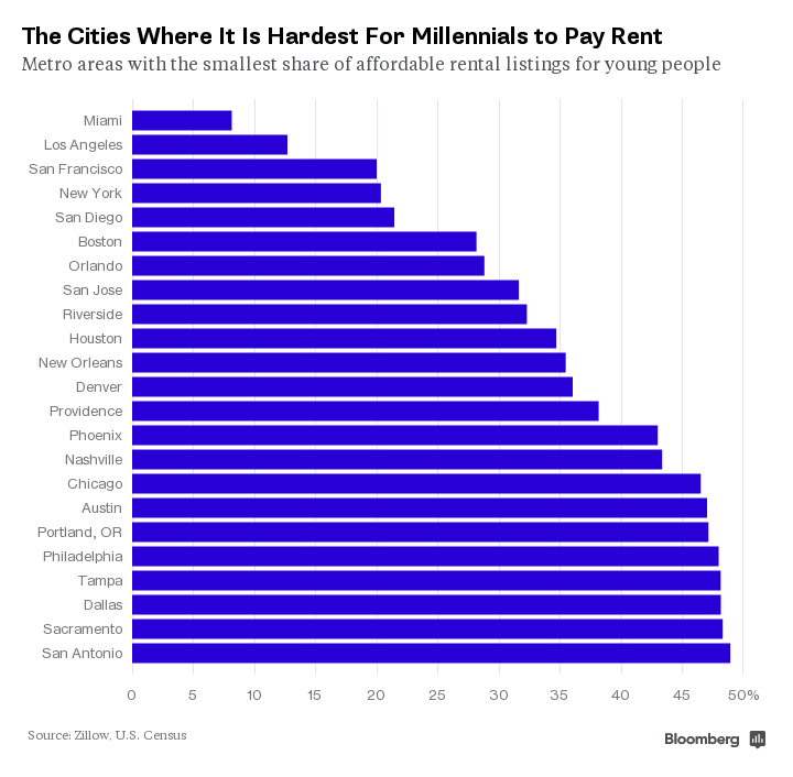 Grass River » These Are The 23 Cities Where Millennials