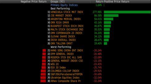 Performance of equity gauges worldwide.