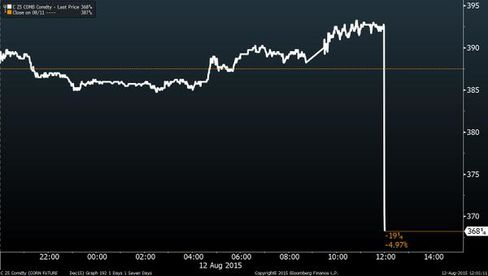 Corn prices immediately plunged on the news
