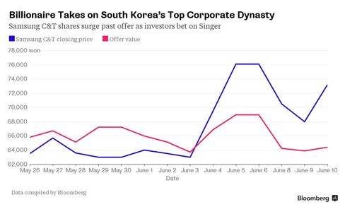 Billionaire Takes on South Korea's Top Corporate Dynasty