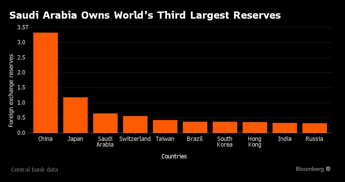 Saudi Arabia's Secret Holdings of U.S. Debt Are Suddenly a Big Deal thumbnail