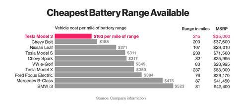 How Long Before Car Battery Dies In Storage