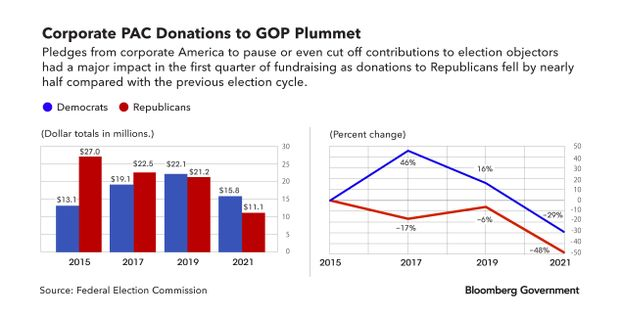 Charts of corporate PAC donations to GOP