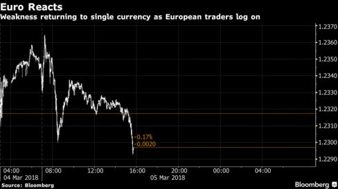 Euro Reacts