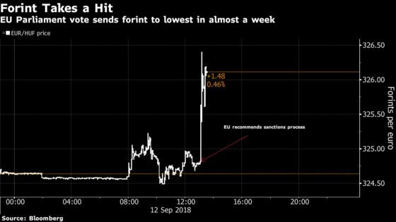 Forint Drops as European Lawmakers Propose Hungary Sanctions