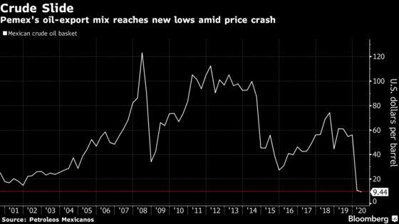 AMLO's Big Pemex Rescue Plan Hobbled by Record $23 Billion Loss
