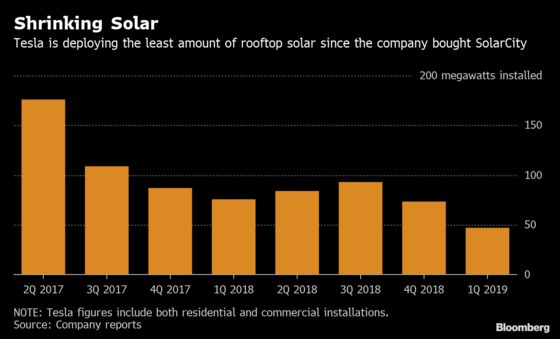 TeslaHas a New Plan toReviveIts Foundering Solar Business