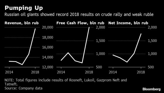 Kremlin Taps Rainy-Day Fund for Oil Giants as Russians Struggle