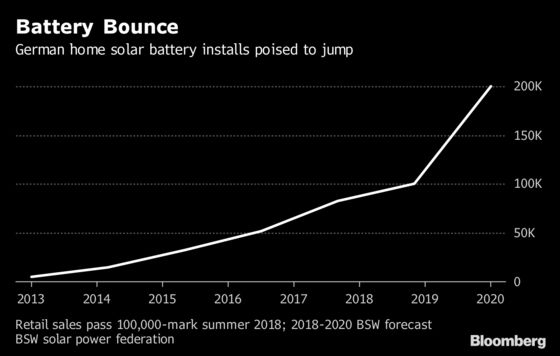 Germany Kicking Off Home Solar Battery Boom as Prices Drop