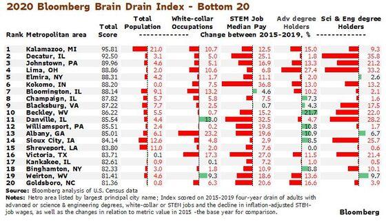 Worst Spot for U.S. Brain Drain Gets Hope as Vaccine Hub