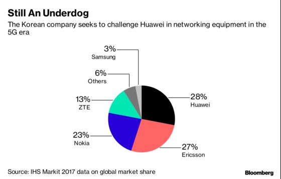 Samsung's 5G Network Grab Gets Boost With Huawei, ZTE Under Fire