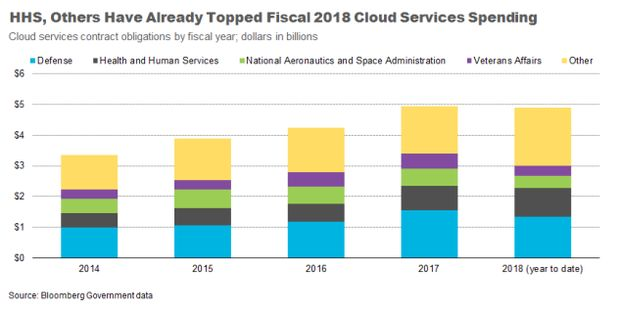 Cloud Services Market Expected to Hit All-Time High | Federal News