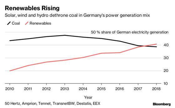 Renewables Beat Coal in Germany Power Mix for First Time
