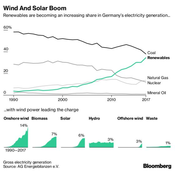 Why Coal Power Is Merkel's Biggest Climate Challenge