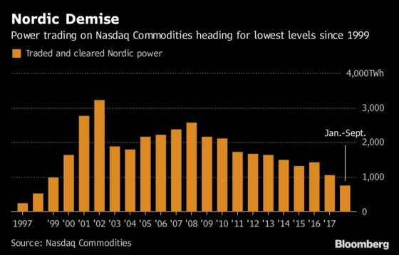 New Blow to Nordic Power Seen Just After Star Trader's Default