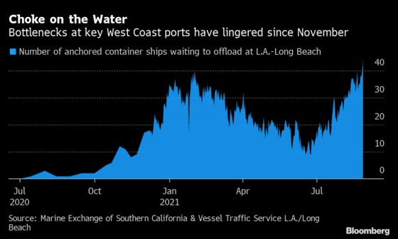 U.S. Port Problems Reach Worst of Pandemic Amid Crush of Imports