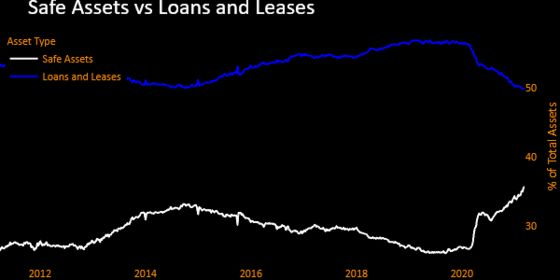 U.S. Banks' Loans Drop to Another Record Low as Deposits Surge