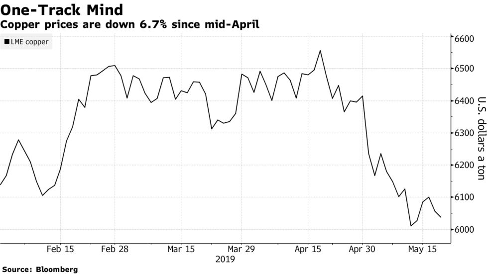 Copper prices are down 6.7% since mid-April