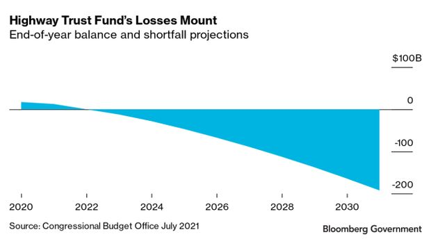 Chart of highway trust fund losses