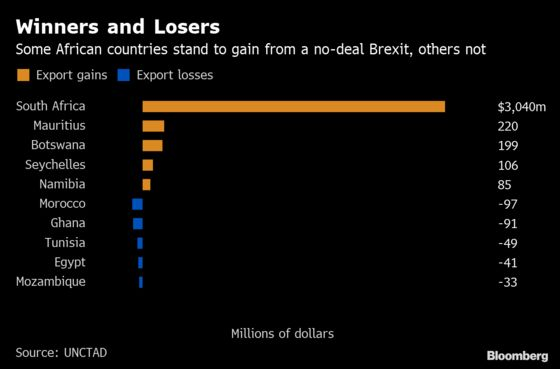 African Nations Could Lose $420 Million in a No-Deal Brexit