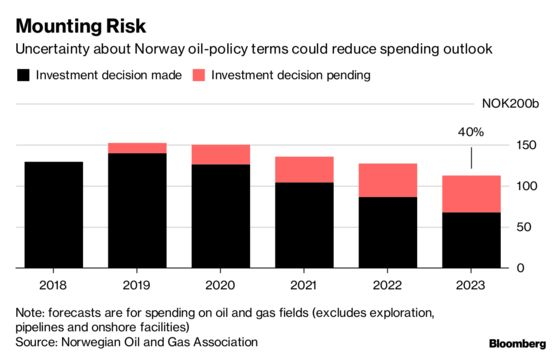 Top Oil Lobbyist Warns of Rising Political Risk in Norway