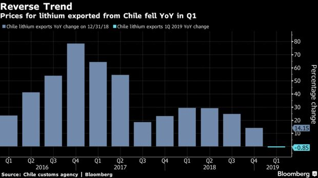 Los precios del litio exportado desde Chile cayeron en el año en el primer trimestre.