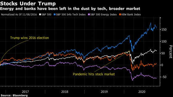 Trump Win Might Bring 'Relief Rally' for Stocks: Election Guide