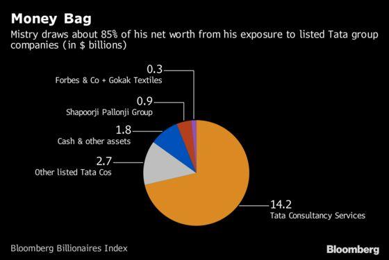 Tycoon Battles Tata to Unlock $17 Billion of His Wealth in India