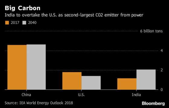 India to Top U.S. as 2nd-Largest Carbon Spewer From Power: IEA