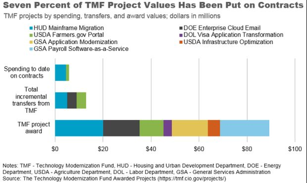 Money Flows Slowly From Tech Modernization Fund: This Is IT