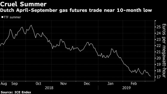 Easy Money in European Gas Thwarted by Brimming Stockpiles