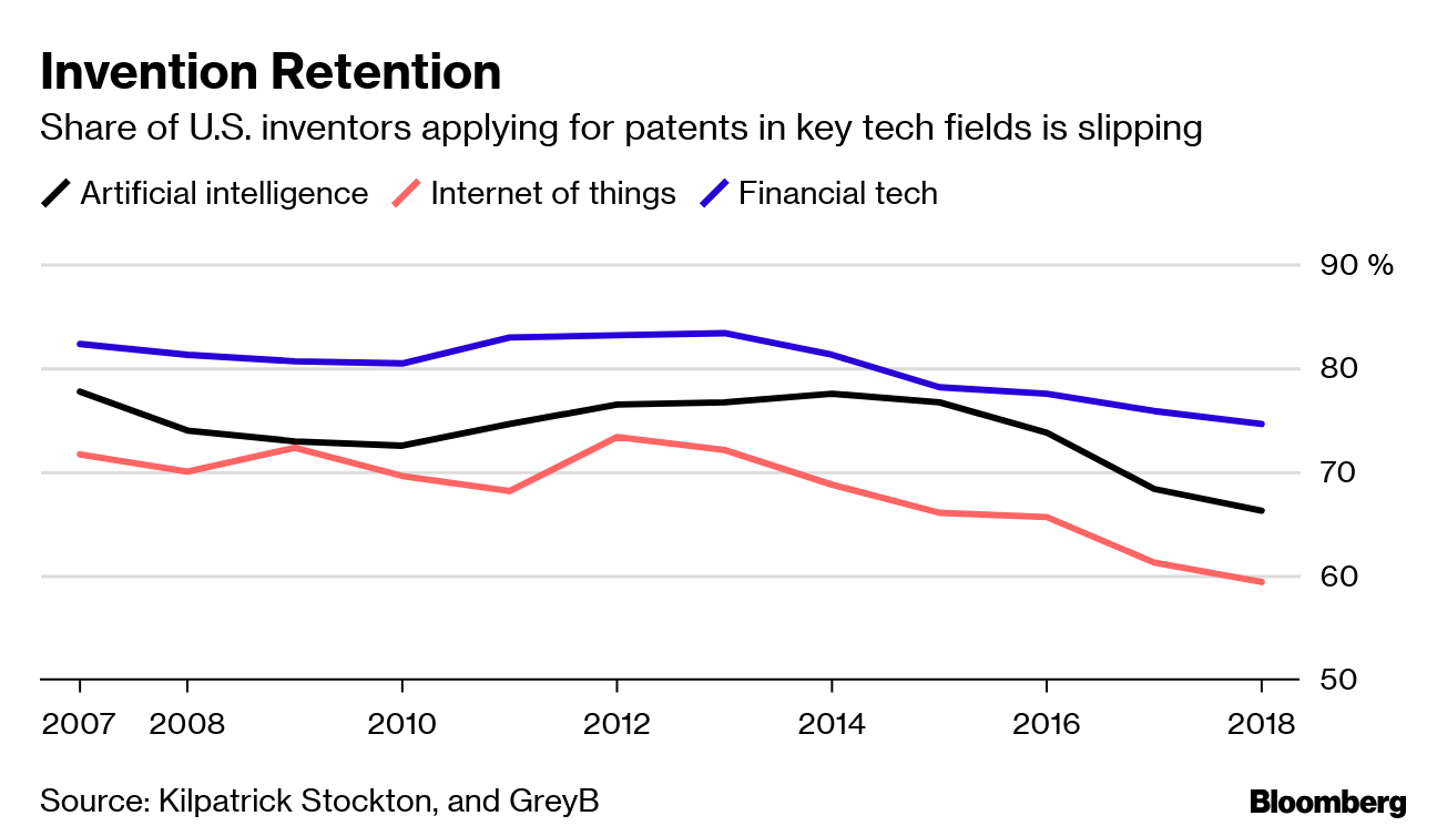 China Erodes U.S. Dominance in Tech With an Avalanche of Patents