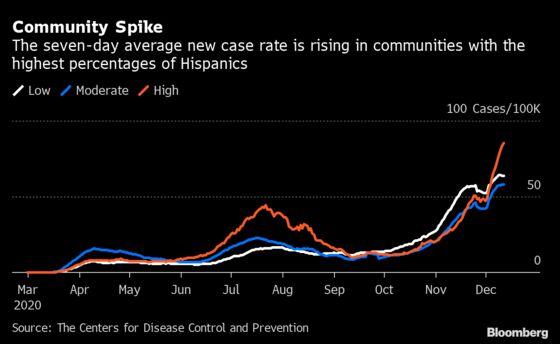 Hispanic Communities Suffer Outsize Pain in Latest U.S. Covid Surge