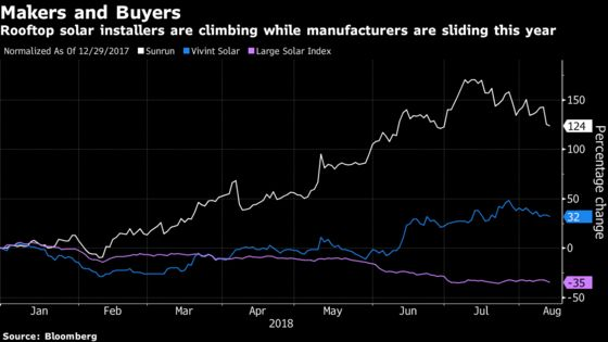 Trump Tariffs Help Investors See Rooftop Solar's Bright Side