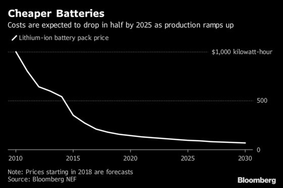 There's a Hidden Battery Play in the 'Extremes' of Power Prices