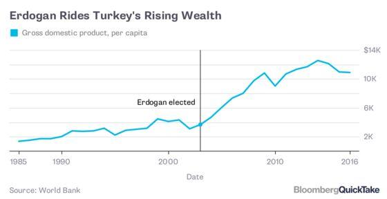 Turkey's Divide