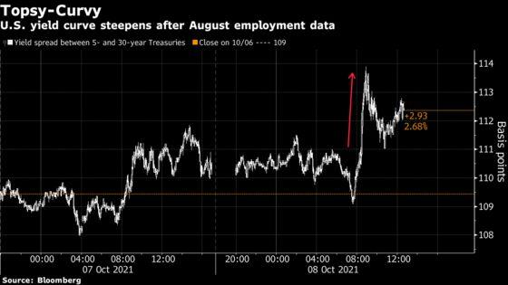 Treasury Yields Climb After Jobs Data Show Tight Labor Market