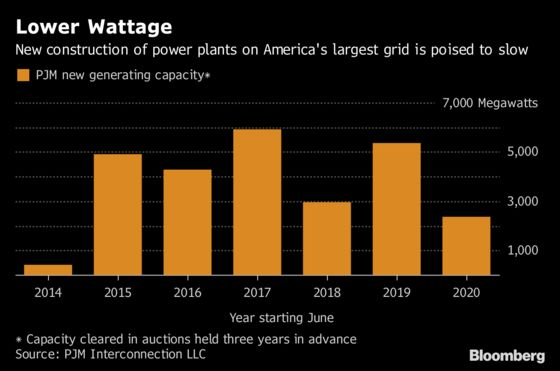 Private Equity's Big Bet on Gas-Fired Plants Has Gone Awry