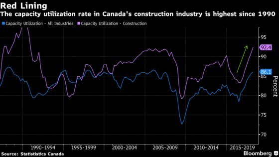 Canada Construction Hasn't Run This Close to Capacity Since 1990
