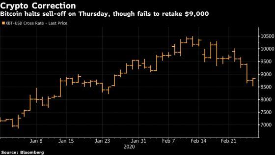 Bitcoin Rebounds in Struggle Retake $9,000, End Correction