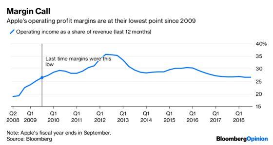Honey, I Shrunk Apple's Profit Margins