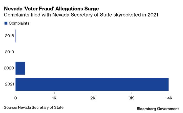 Bar chart of Nevada voter fraud complaints filed