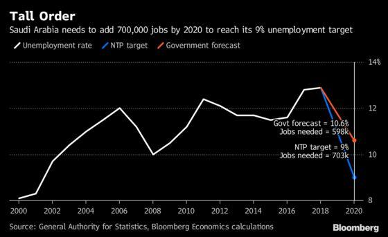 700,000 Reasons Why Jobs Will Miss Saudi Arabia's Target